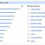 Google Insights - Wolverine - Search Trend Data